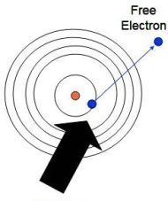 Free Energy, Zero Point Energy, ZPE - un punct de vedere subatomic
